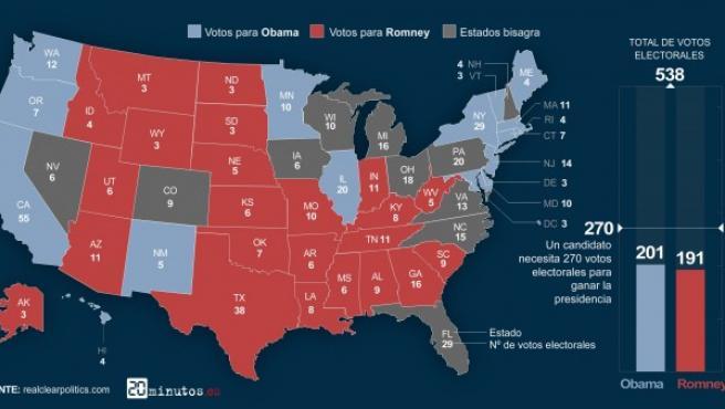 Mapa de voto en los estados de EE UU según las encuestas. En rojo, los 191 proclives a votar a Mitt Romney. En azul, los 201 que supuestamente tiene Obama asegurados.