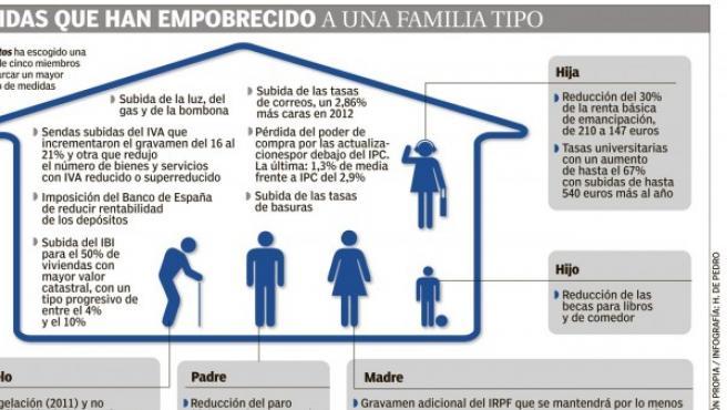 Medidas que han empobrecido a una familia tipo.