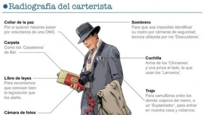 El perfil del carterista.