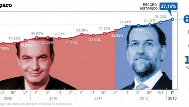 Gráfico de la evolución del paro desde el año 2008.
