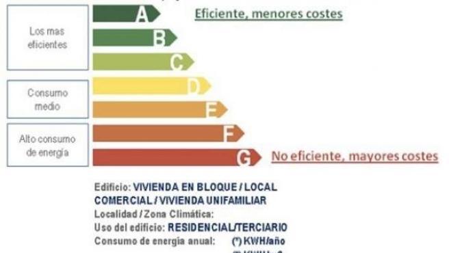 Como la etiqueta de un electrodoméstico, indica un máximo de eficiencia (A) y un mínimo (G).