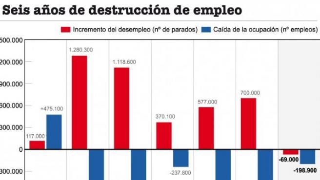 Desempleo grafico