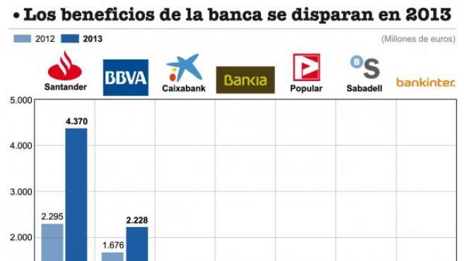 Aumento de beneficios en la banca en 2013