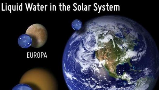 Gráfico comparativo de la cantidad de agua de la Tierra en comparación con dos lunas de Júpiter y Saturno.