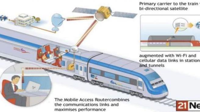 La tecnología wifi en trenes de alta velocidad ya se prueba conectando con Hispasat en dos trenes en Europa.