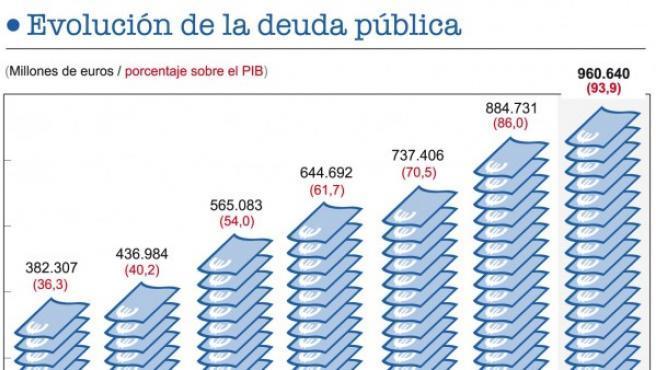 Evolución de la deuda pública en España.