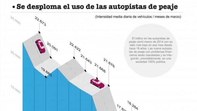 El tráfico en las autopistas de peaje cierra su peor marzo desde el año 1996.