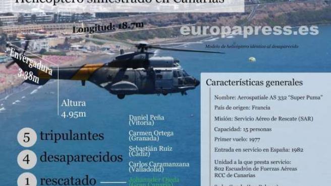 Gráfico del helicóptero siniestrado en Fuerteventura con cuatro militares.