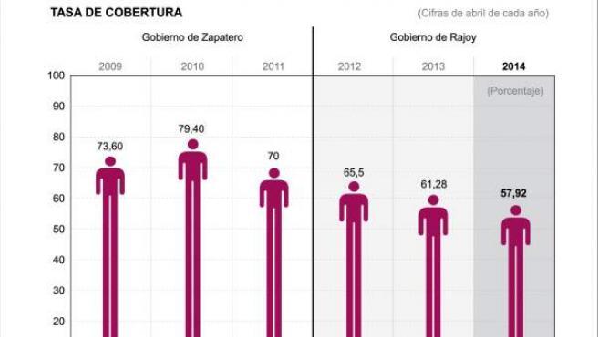 Gráfico sobre la evolución de la tasa de cobertura de las prestaciones por desempleo y la cuantía media bruta en los meses de abril desde 2009.