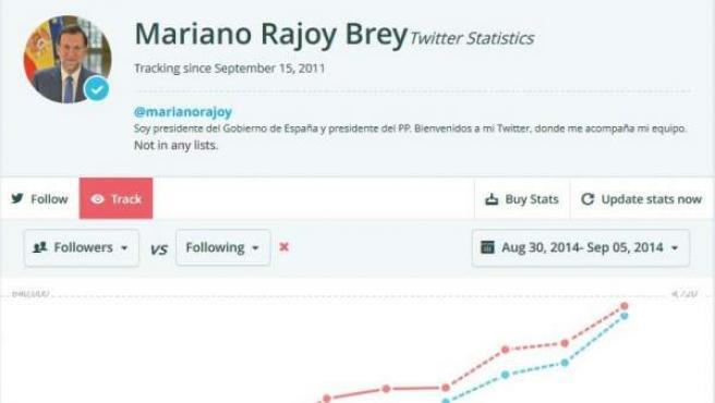 Evolución de seguidores en la cuenta de Mariano Rajoy en Twitter.