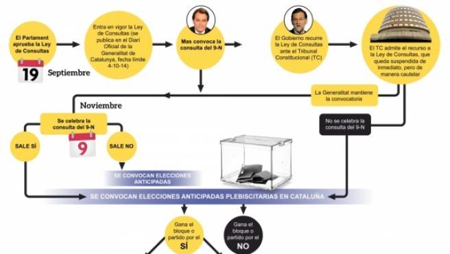 El Parlament aprobará este viernes la Ley de Consultas catalana, que permitirá la convocatoria legal del referéndum previsto para noviembre.