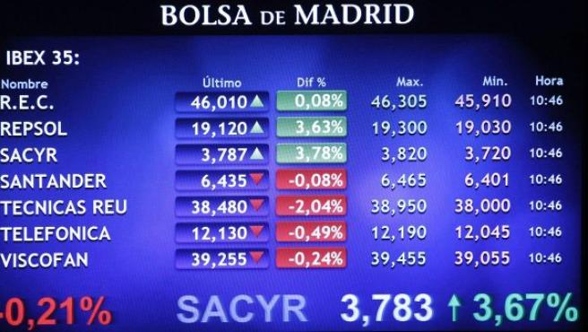 Panel informativo de la Bolsa de Madrid en una sesión en la que las acciones de Repsol y Sacyr lideraban las alzas del Ibex-35 con repuntes superiores al 3% tras el principio de acuerdo alcanzado entre el Gobierno argentino y la petrolera.