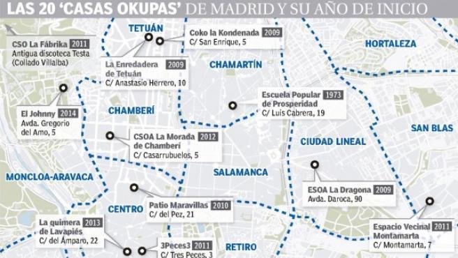 Gráfico de las 20 'casas okupas' que hay en Madrid y su año de inicio.