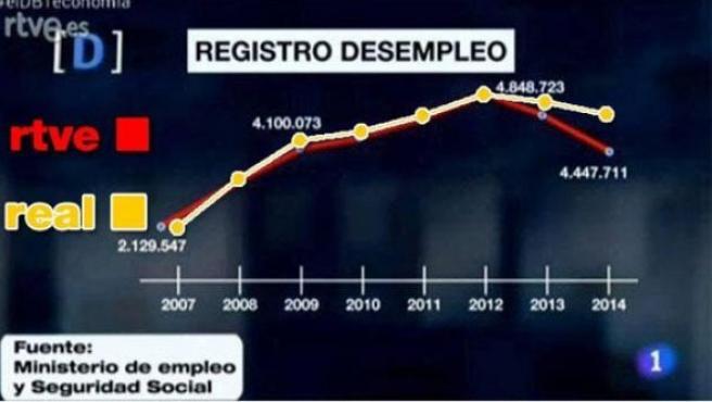 Gráfico erróneo sobre los datos del paro, emitido en 'El Debate de La 1', junto con la corrección de los espectadores.