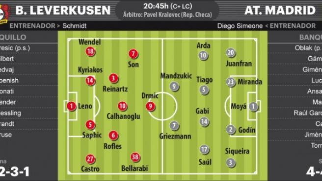 Posibles alineaciones del Bayer-Atlético en la ida de los octavos de Champions.