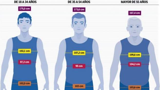 15 estatura anos hombre a los normal