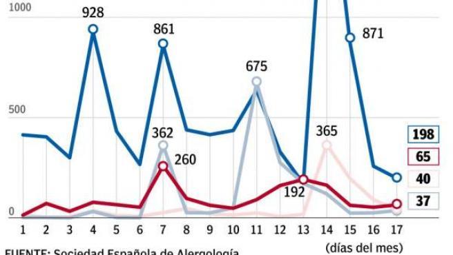 Más consultas por alergias ante la intensa polinización que sufren unos 2.000.000 de madrileños.
