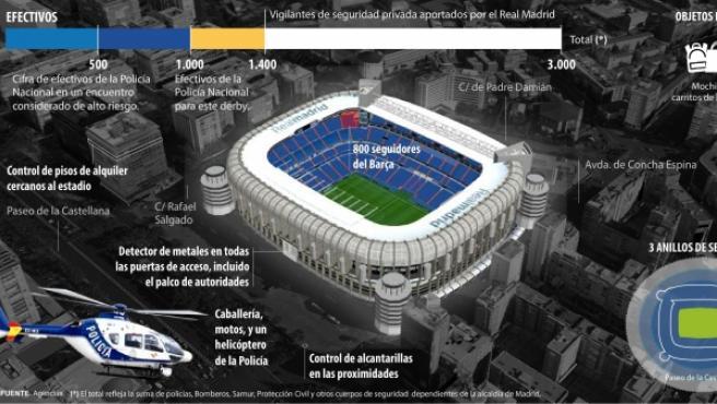 Dispositivo para el encuentro entre Real Madrid y Barcelona.