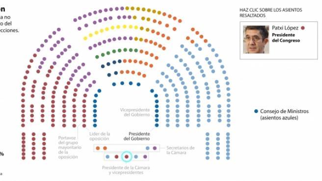 Composición del Congreso