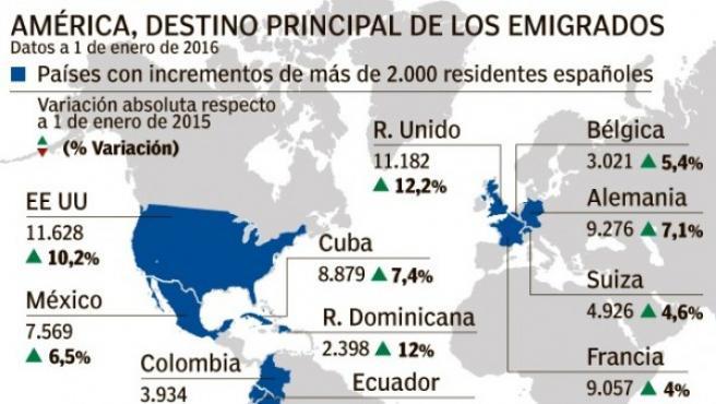 Emigrantes españoles