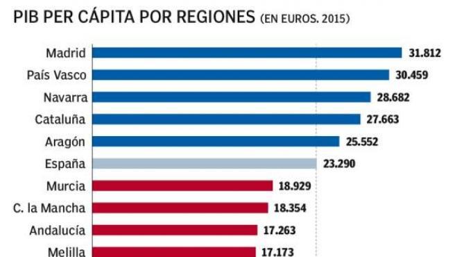 Los mayores y menores PIB per cápita en las autonomías españolas.