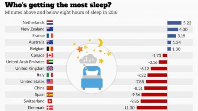 Esquema que refleja la variación en las horas de sueño en diferentes países.