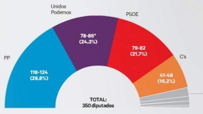Si mañana se celebran las Elecciones Generales, ¿a qué partido votaría?