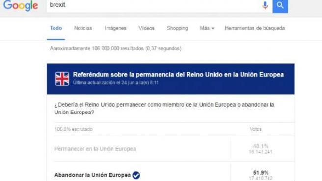 Búsqueda de Google del término 'Brexit' el día de votación del referéndum en Reino Unido