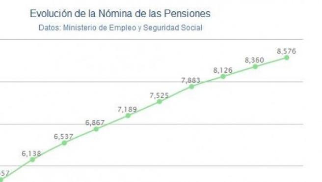Nómina de las pensiones de octubre