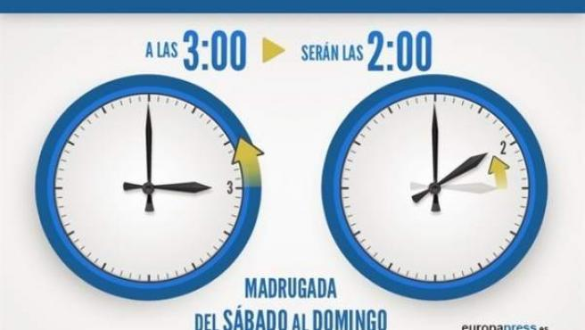Adaptación al horario de invierno: a las 03:00h serán las 02:00h.