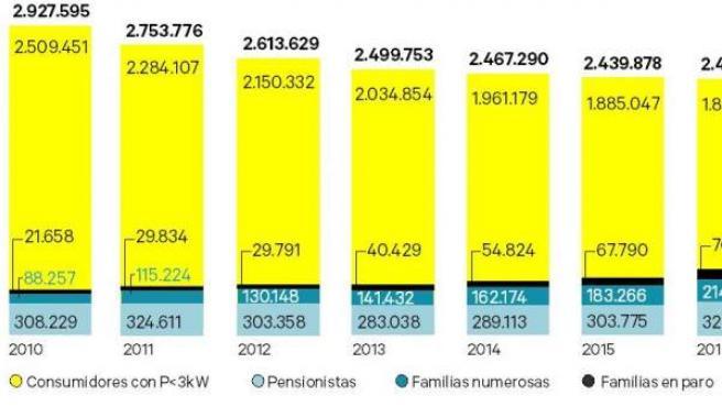 Beneficiarios del bono social eléctrico, según datos de mayo de 2016 de la CNMC.