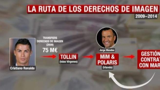 Presunta evasión de impuestos de Cristiano, explicada en un gráfico.