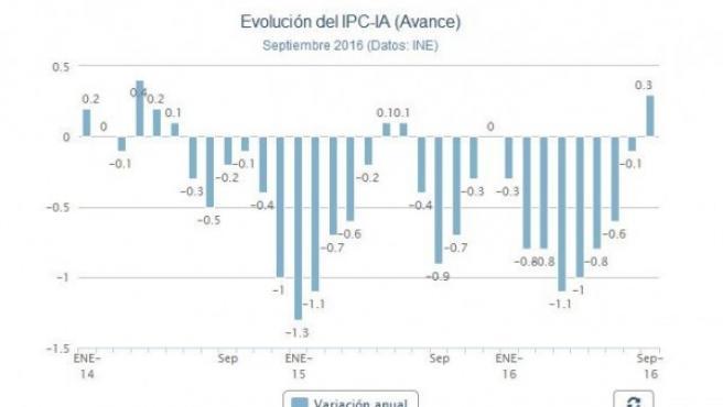 Datos del IPC del mes de septiembre.
