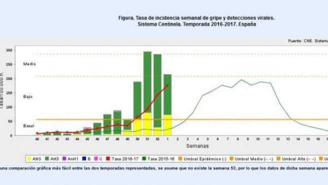 Epidemia de la gripe, en los datos relativos a la primera semana del año.