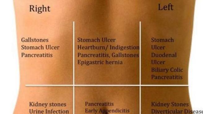 dolor abdomen inferior izquierdo hombre 2020