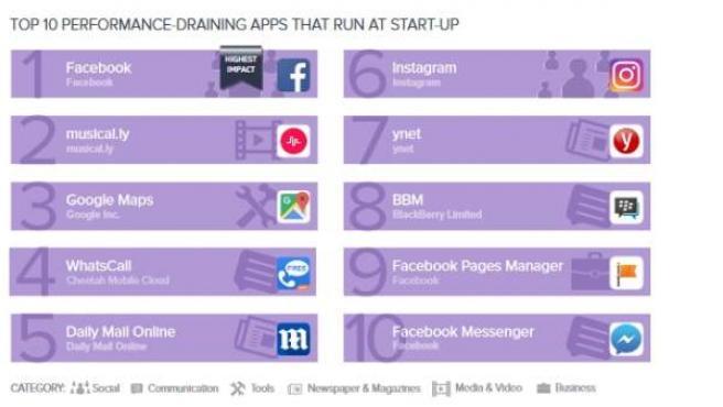 Apps que más consumen, teniendo en cuenta batería, datos y rendimiento.