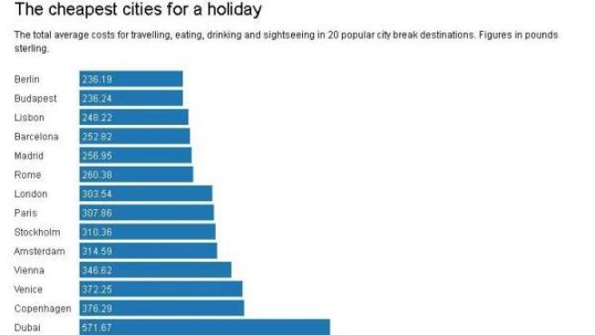 Esquema de ciudades más caras y más baratas para ir de vacaciones.