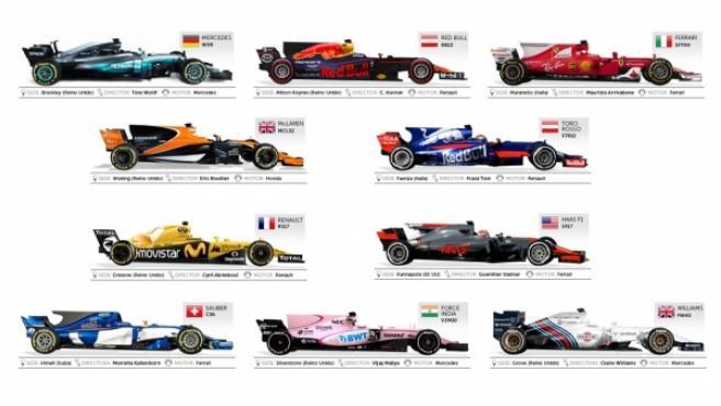 Una a una, todas las escuderías de F1 2017.