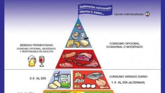 Estructura de la pirámide alimentaria.