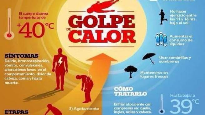Cartel infortmativo para evitar el golpe de calor