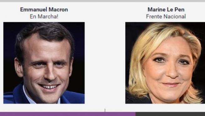 Resultados electorales en Francia.