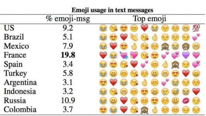 Esquema con los emoticonos más usados en cada país, según un estudio.
