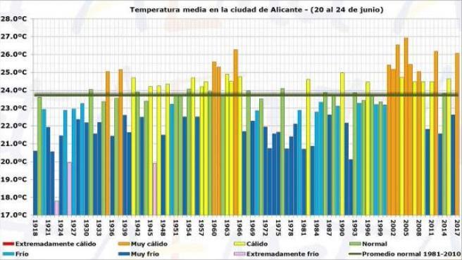 Temperatura media en Alicante durante Fogueres en los últimos 100 años