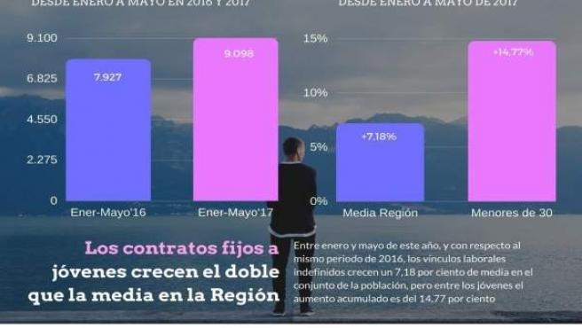 La Región acumula un total de 9.098 contratos indefinidos a jóvenes