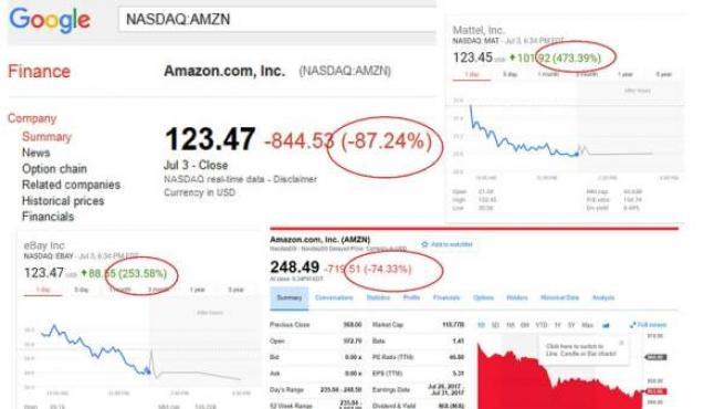 Capturas de Google y Yahoo Finanzas.