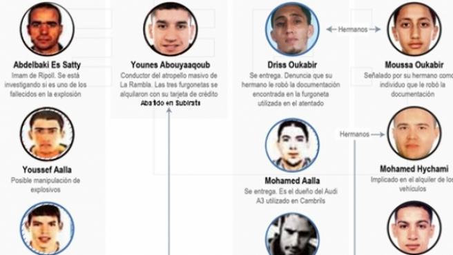 La célula yihadista que ideó y realizó los atentados en Cataluña.