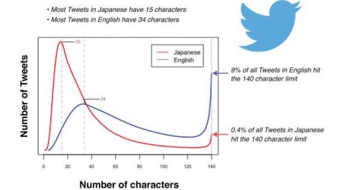 Gráfico que muestra la relación entre el número de 'tuits' y el número de caracteres en inglés y en japonés.