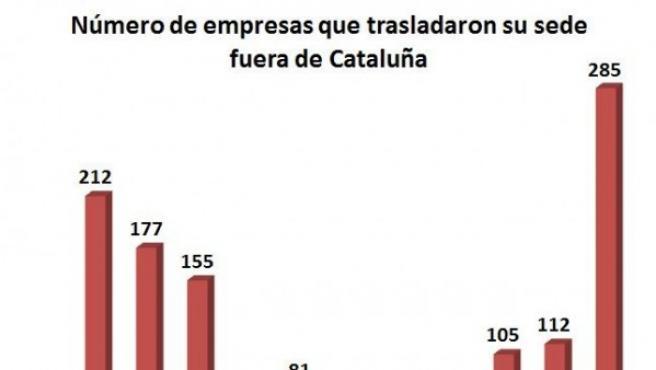Firmas que han salido de Cataluña desde el referéndum del 1-0.