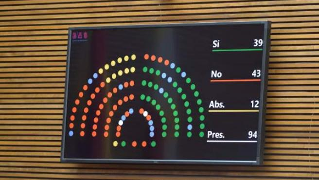 Votació en les Corts Valencianes