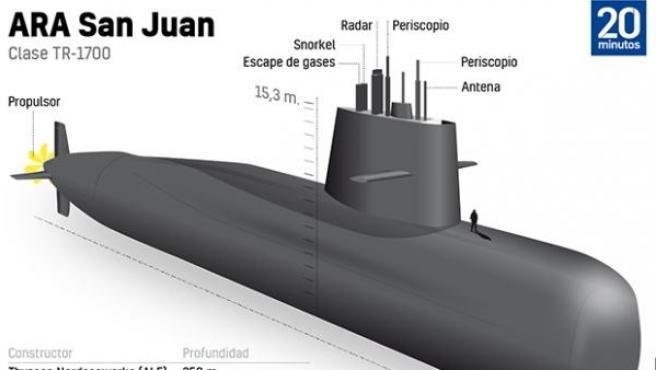 Características del submarino ARA San Juan.